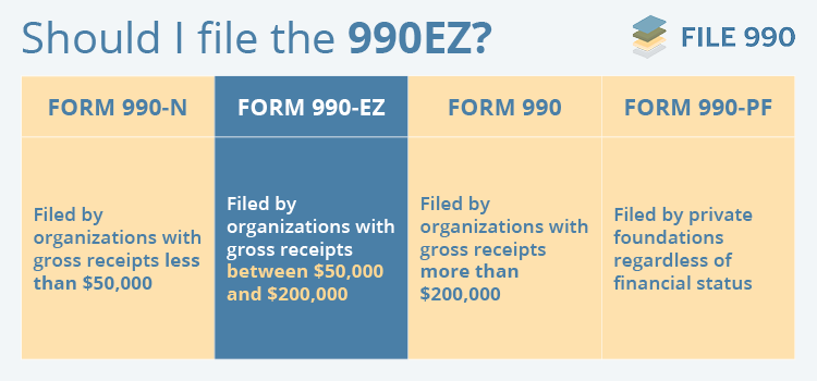See whether your organization can file the 990EZ.