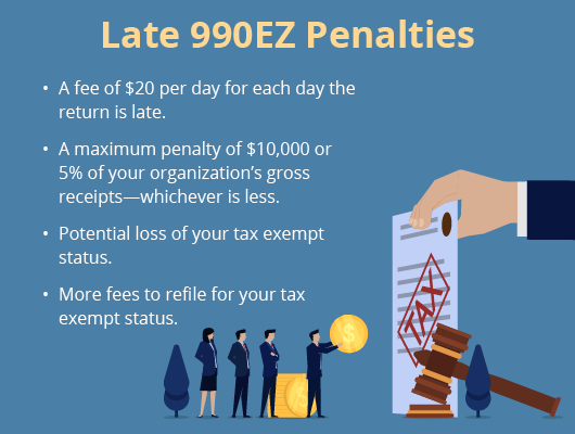There are very specific penalties you'll encounter if you miss the 990EZ deadline.